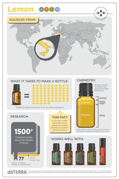 Lemon (Citrom)
